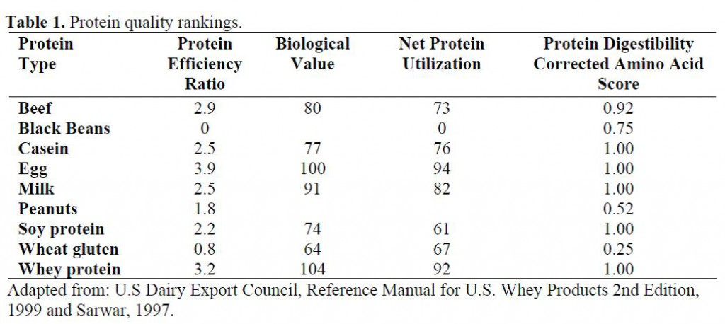 Qualidade de Proteina Rankings