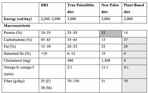 Tabela Dieta Paleo